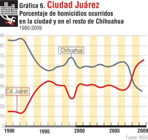 gráfica 6