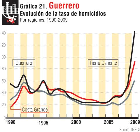 gráfica 21
