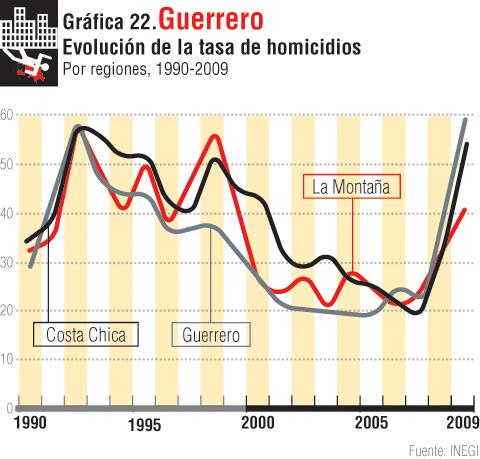gráfica 22