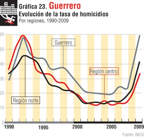 gráfica 23