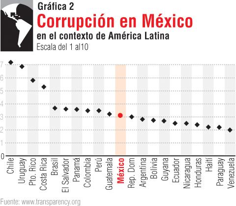 corrupción2