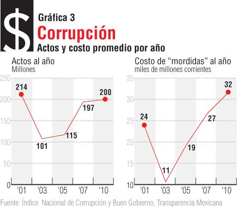 corrupción3