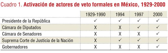 vetocracia2