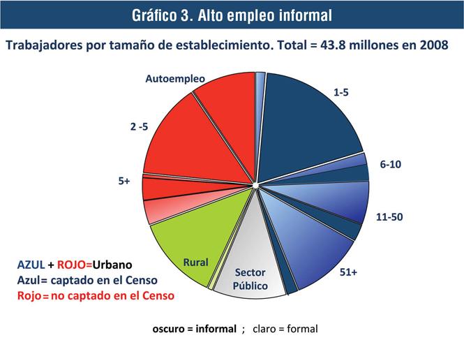 e2831188b44f El gráfico 3 presenta la composición del empleo en el mismo año de 2008.