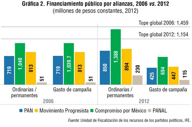 e978f2e26 Por ejemplo, en 2012 este tope global fue de mil 154 millones de pesos (336  millones de la presidencial más el resto). Se observa que los ingresos ...
