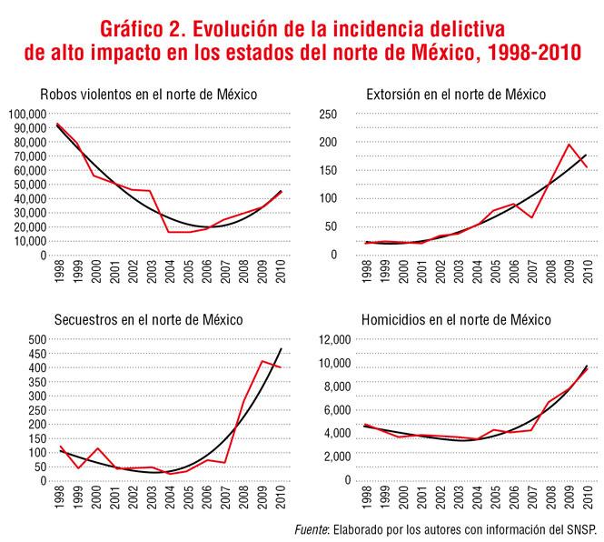 Más armas, más delitos, más homicidios